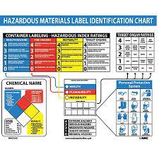 Haz Mat Identification Chart Poster