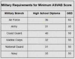 Army Afqt Score Chart Navy Jobs Based On Asvab Scores Navy Jobs By Asvab Score
