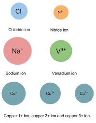 transition metals that form only one monatomic cation monatomic ions definition naming convention video lesson