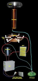 tesla coils wiring musical tesla coil circuit diagram this circuit, with the addition of a strike rail (see 'primary coil' section for details) the hv supply comes from the nst and the tank cap is a mmc in