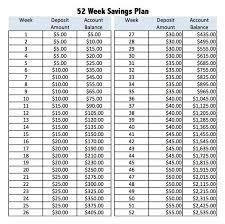 Weekly Saving Plan Chart Pin By Rumi Burns On Budgets 52 Week Savings 52 Week