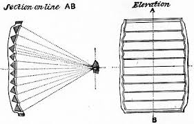 the project gutenberg ebook of encyclopædia britannica volume xvi fig 37 chance s dioptric spherical mirror