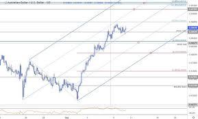 Aussie Dollar Chart Dailyfx Blog Australian Dollar Price Chart Aud Usd