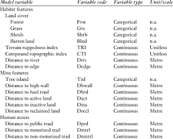 Grizzly Bear Classification Chart Variables Included In Rsf Analyses For Grizzly Bear Habitat