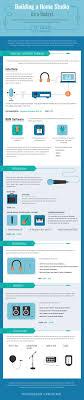 building a home budget building a home studio on a budget infographicbee com