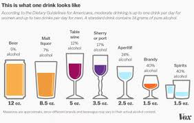 How Much Alcohol Is Too Much The Science Is Shifting Vox