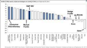 Chart O The Day Whats Worked In 2013 The Reformed Broker