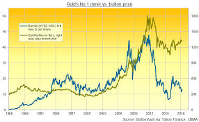 Barrick Stock Chart Gold Mining Output 20 In Q1 At No 1 Barrick But Rising