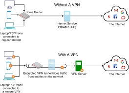 A virtual private network (vpn) provides privacy, anonymity and security to users by creating a private network connection across a public network connection. Is Your Vpn Secure