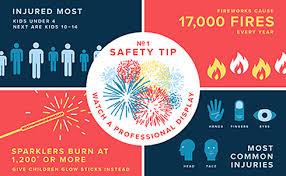 fire works safety fireworks safety steps afc urgent care west hartford