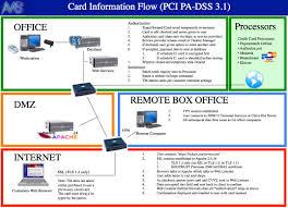 Pci Compliant Network Design Pci Compliance