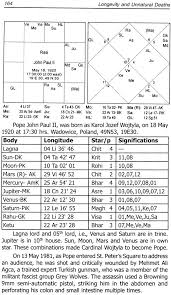Subhas Chandra Bose Birth Chart Longevity And Un Natural Deaths An Astrological Study On Natal Charts
