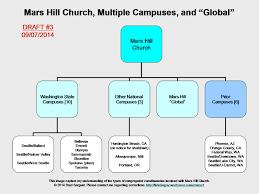 Small Church Organizational Chart 02 Organizational System Futuristguy