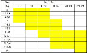Well Head Size Chart Pangtong Wellhead Usa
