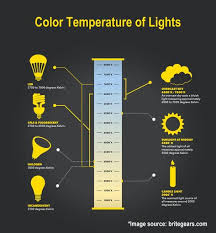 Led Light Illumination Chart Color Temperature Chart Kleo Beachfix Co In 2019 Led