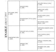 Horse Pedigree Chart Enables Powerful Pedigree Michael Church Racing Books