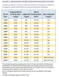 Cash Aid Eligibility Chart From Safety Net To Springboard Using The Family