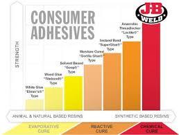 Hardman Epoxy Chart Know Your Bond J B Weld
