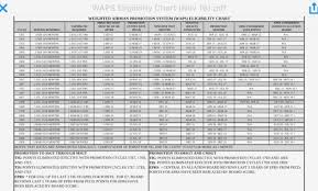 Actual Air Force Pt Charts Army Pt Test Chart Females Apft