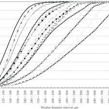 Albuz Nozzle Flow Chart Cumulative Volumetric Droplet Size Distribution For