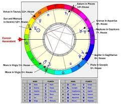Astrology Quora Astrology Neptune In Capricorn Mars