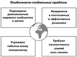 Реферат Глобальные проблемы современности com Банк  Рисунок 2 Особенности глобальных проблем
