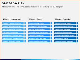 30 60 90 Day Plan Template Powerpoint 90 Day Plan How To