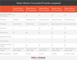 Botvac Comparison Chart Neato Comparison Chart 2019