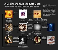Kate Bush Charts How To Get Into Kate Bush A Flowchart Katebush