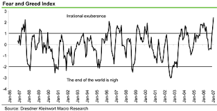 Fear And Greed In Markets The Big Picture