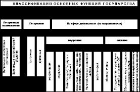 Курсовая работа Понятие и функции государства ru Функции государства понятие и классификация курсовая работа