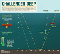 「trieste challenger deep」の画像検索結果