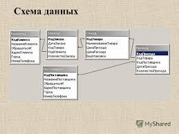 Презентация на тему БОУ ОО СПО Омский промышленно экономический  6 Схема данных