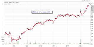 Eicher Share Price History Chart Introduction To Fundamental Analysis Varsity By Zerodha