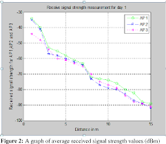 Figure 2 From Received Signal Strength Estimation In
