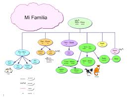 Family Chart In Spanish Spanish Family Tree Fillable Form Nonlinguistic