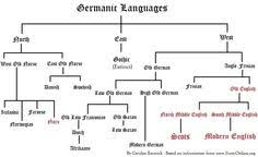 Germanic Branch Chart 16 Best Scottish History And Folklore Images Scotland