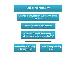 Dubai Coastal Zone Monitoring Forecasting Program About