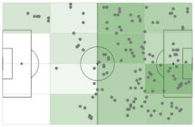 Chelsea Filter Chart Creating A Football Heat Map React Component With Recharts