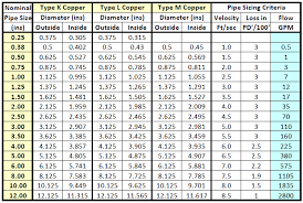 Copper Tube Size Chart Pin On Pvc Constructions