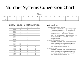 Decimal Binary Conversion Chart Table Solved Number Systems Conversion Chart Place 24 24