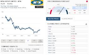 Mtn Share Price Chart Mtn Interim Financial Results 8 August 2019 South African