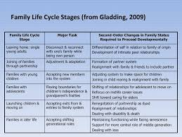 Family Life Cycle In Family Therapy Family Development