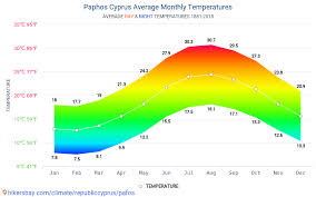 Data Tables And Charts Monthly And Yearly Climate Conditions
