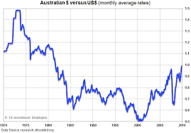 Aus Dollar Chart With Gold Off To The Races Again Can The Aussie Dollar Keep