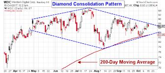 Wdc Stock Chart Western Digital Nasdaq Wdc Stock Technical Analysis The