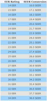 Eer To Seer Conversion Ingrams Water Air