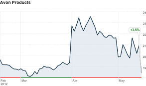 Avons Stock Plunges 11 After Coty Pulls Out May 15 2012