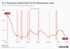 Chart U S Poverty Levels Fall To Pre Recession Low Statista