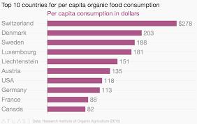 Top 10 Countries For Per Capita Organic Food Consumption
